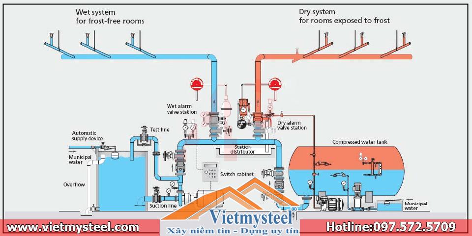 Hệ thống PCCC tự động Sprinkler