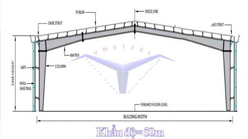 Khẩu độ là gì trong xây dựng